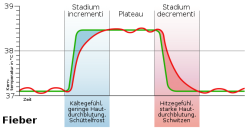 aus Silbernagl, Lang: Taschenatlas der Pathophysiologie